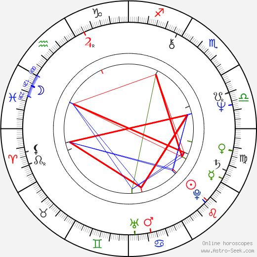Caroline Sihol astro natal birth chart, Caroline Sihol horoscope, astrology