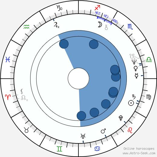 Chris Latta wikipedia, horoscope, astrology, instagram
