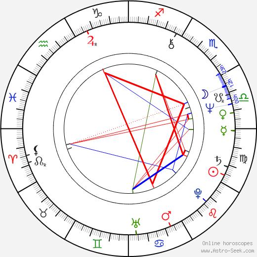 Craig Baumgarten birth chart, Craig Baumgarten astro natal horoscope, astrology