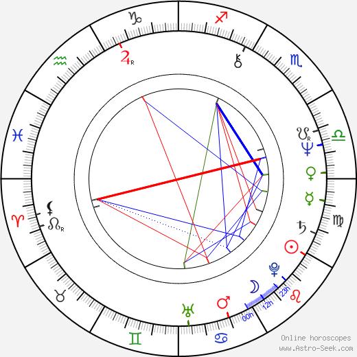 Danuše Klichová birth chart, Danuše Klichová astro natal horoscope, astrology