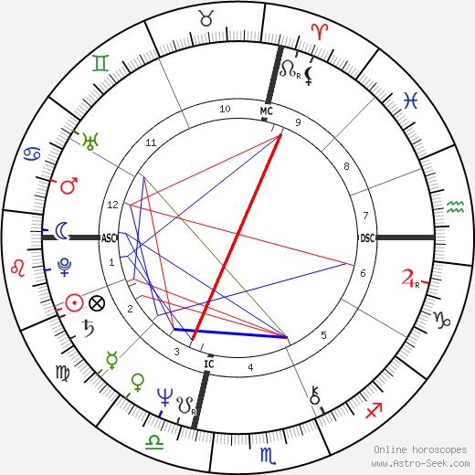 Doug Bair tema natale, oroscopo, Doug Bair oroscopi gratuiti, astrologia