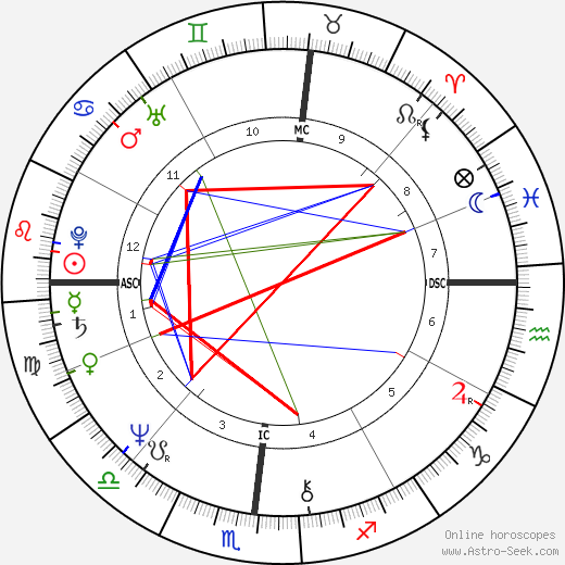 Eric Carmen astro natal birth chart, Eric Carmen horoscope, astrology