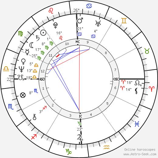 Gene Simmons birth chart, biography, wikipedia 2020, 2021