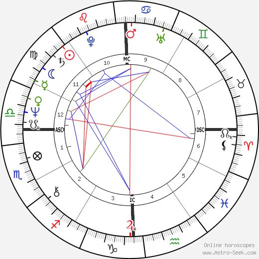 Gene Simmons birth chart, Gene Simmons astro natal horoscope, astrology