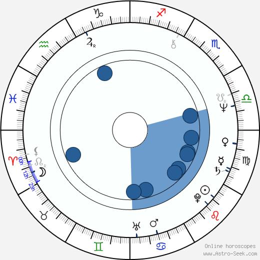 Hanns Christian Müller wikipedia, horoscope, astrology, instagram