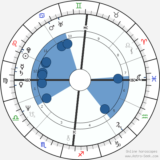 Ian Charleson horoscope, astrology, sign, zodiac, date of birth, instagram