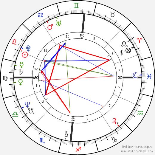 Иэн Чарлсон Ian Charleson день рождения гороскоп, Ian Charleson Натальная карта онлайн