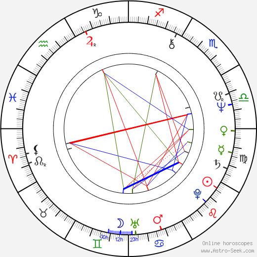 István Göz birth chart, István Göz astro natal horoscope, astrology