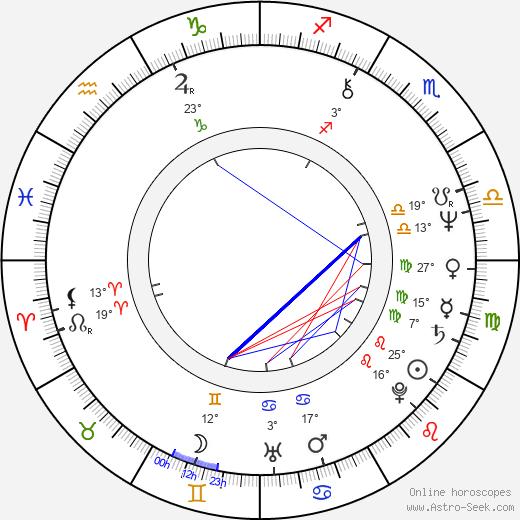 Ivan Klemenc birth chart, biography, wikipedia 2020, 2021