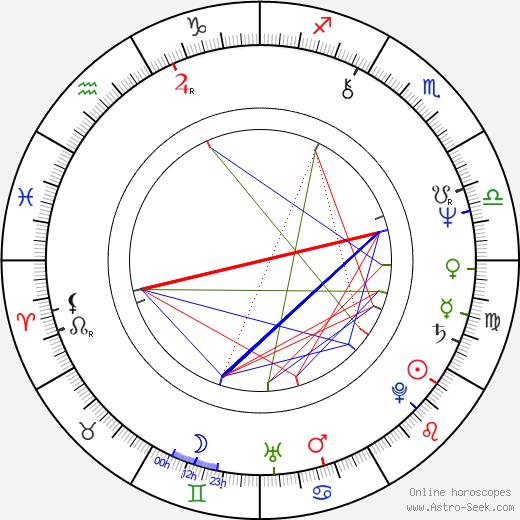 Ivan Klemenc birth chart, Ivan Klemenc astro natal horoscope, astrology