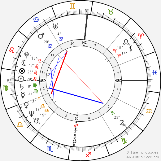 Jacques Weber birth chart, biography, wikipedia 2018, 2019