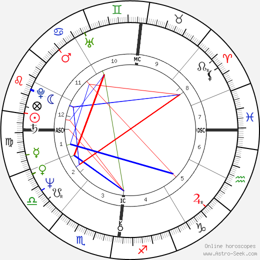 Jacques Weber astro natal birth chart, Jacques Weber horoscope, astrology