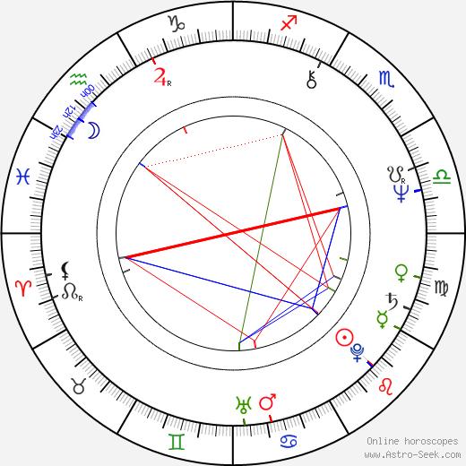 Jaroslav Bařinka birth chart, Jaroslav Bařinka astro natal horoscope, astrology