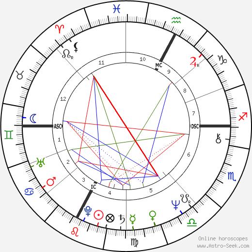 Jean-Noël Augert день рождения гороскоп, Jean-Noël Augert Натальная карта онлайн