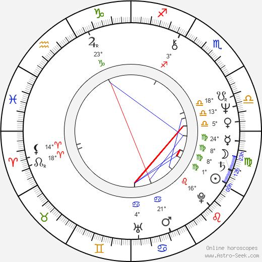 Joe Regalbuto birth chart, biography, wikipedia 2018, 2019