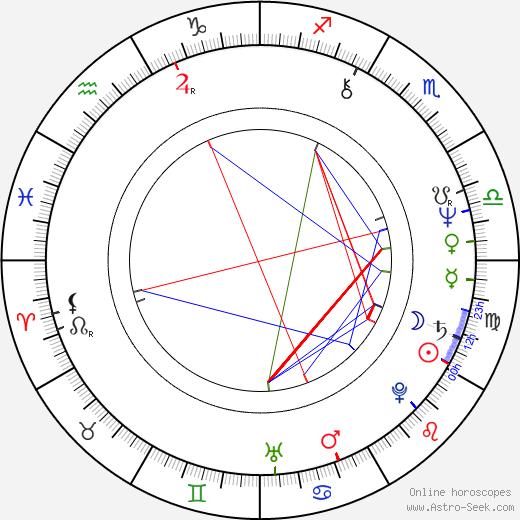 Joe Regalbuto astro natal birth chart, Joe Regalbuto horoscope, astrology