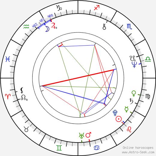 Joseph Tudisco birth chart, Joseph Tudisco astro natal horoscope, astrology