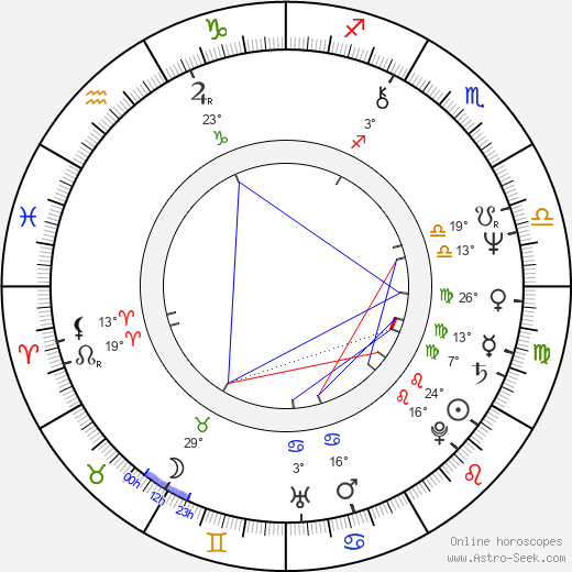 Julian Fellowes birth chart, biography, wikipedia 2019, 2020
