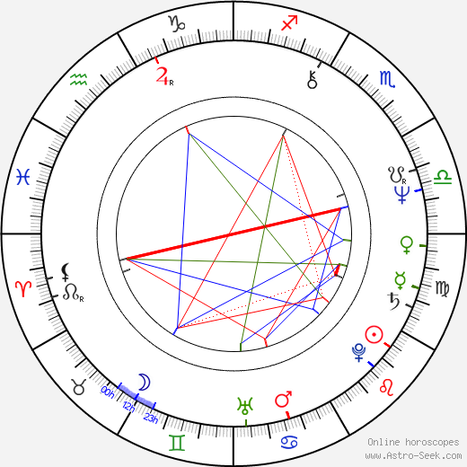 Julian Fellowes birth chart, Julian Fellowes astro natal horoscope, astrology