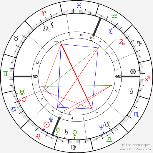 Keith Carradine astro natal birth chart, Keith Carradine horoscope, astrology