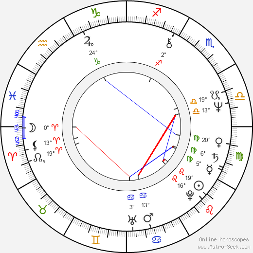 Laura Ruotsalo birth chart, biography, wikipedia 2019, 2020