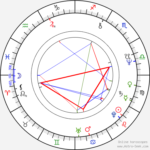 Laura Ruotsalo astro natal birth chart, Laura Ruotsalo horoscope, astrology