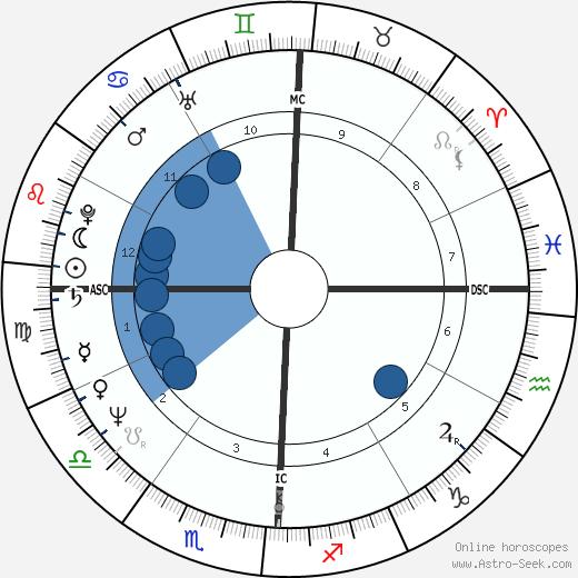 Leslie Van Houten wikipedia, horoscope, astrology, instagram