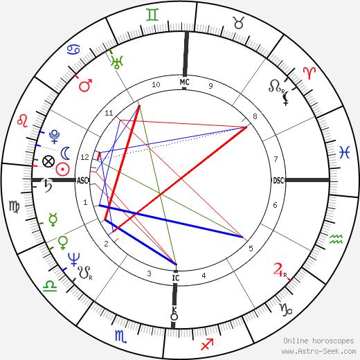 Leslie Van Houten Biography >> Leslie Van Houten Astro, Birth Chart, Horoscope, Date of Birth