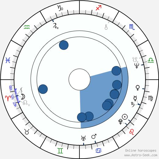 Lillian Hurst wikipedia, horoscope, astrology, instagram