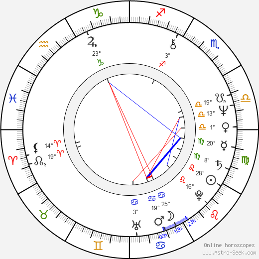 Loretta Devine birth chart, biography, wikipedia 2018, 2019