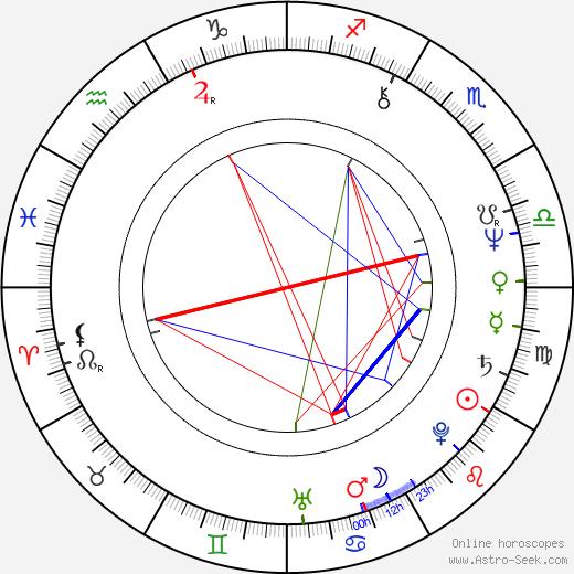 Loretta Devine astro natal birth chart, Loretta Devine horoscope, astrology