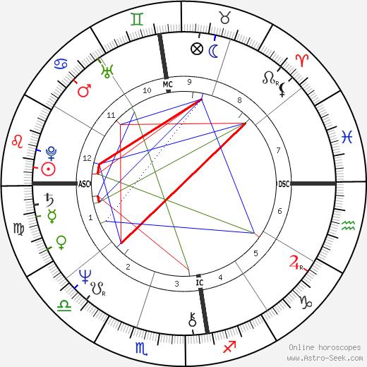 Luiz Antonio Gasparetto tema natale, oroscopo, Luiz Antonio Gasparetto oroscopi gratuiti, astrologia