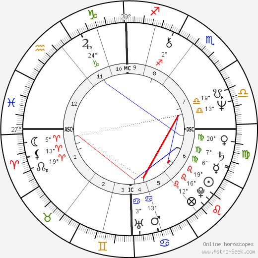 Mark Knopfler birth chart, biography, wikipedia 2016, 2017