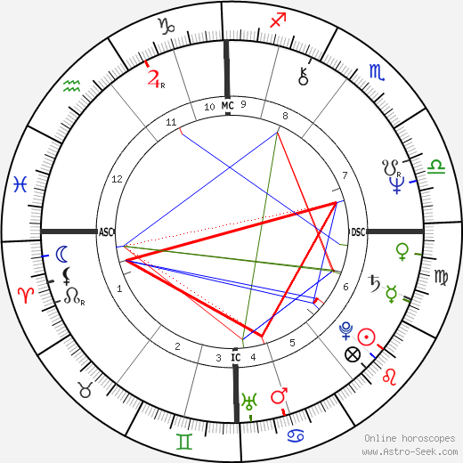 Mark Knopfler horoscope, astrology, astro natal chart