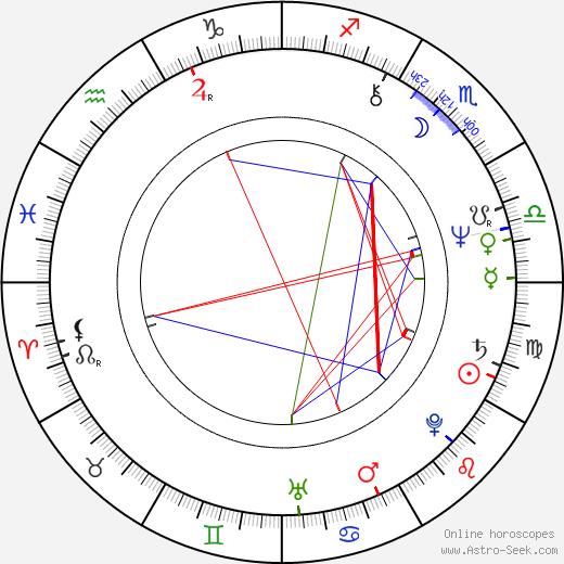 Milena Kleinerová birth chart, Milena Kleinerová astro natal horoscope, astrology