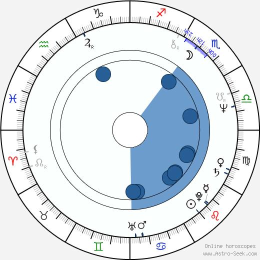 Olga Sommerová wikipedia, horoscope, astrology, instagram
