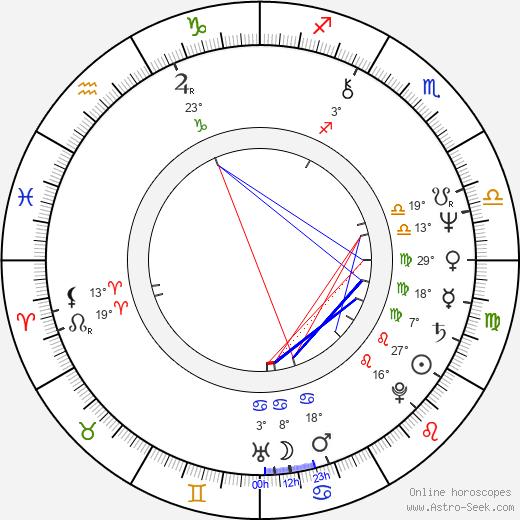 Phil Lynott birth chart, biography, wikipedia 2020, 2021