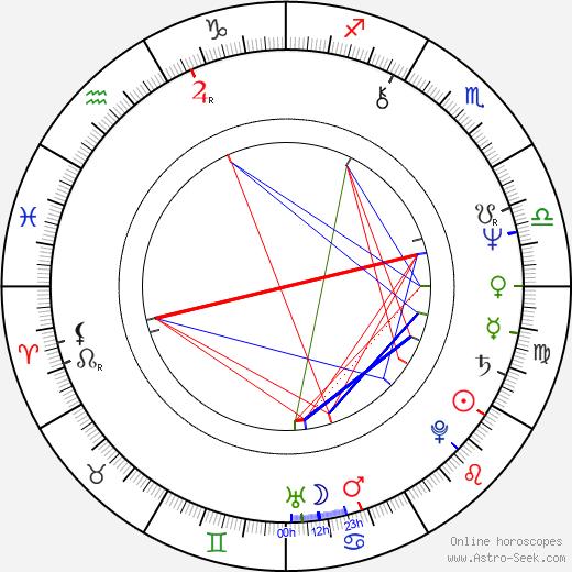 Phil Lynott birth chart, Phil Lynott astro natal horoscope, astrology