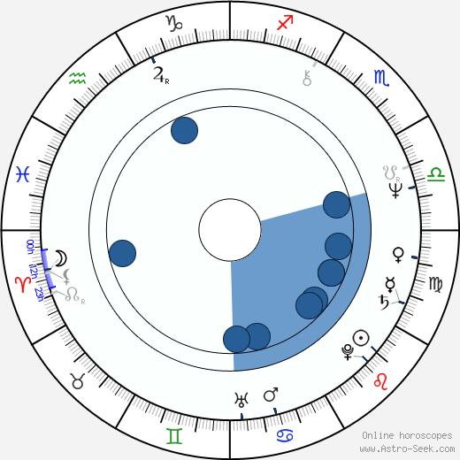 Pia Elda Locatelli wikipedia, horoscope, astrology, instagram