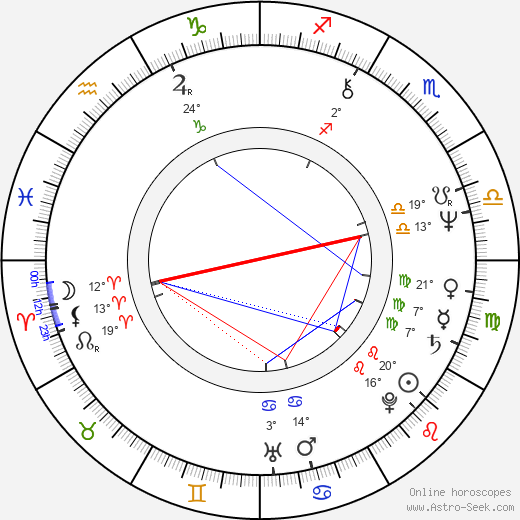 Pia Elda Locatelli birth chart, biography, wikipedia 2020, 2021