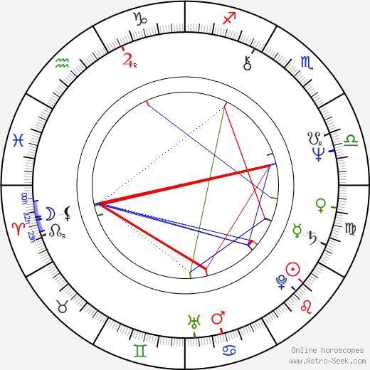 Pia Elda Locatelli birth chart, Pia Elda Locatelli astro natal horoscope, astrology