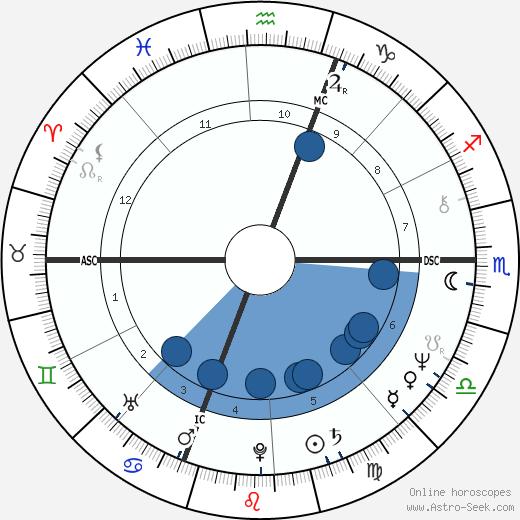 Pierre Cardo wikipedia, horoscope, astrology, instagram