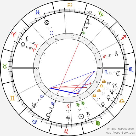 Pierre Cardo birth chart, biography, wikipedia 2017, 2018