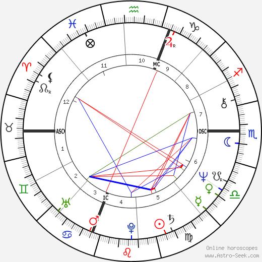 Pierre Cardo astro natal birth chart, Pierre Cardo horoscope, astrology