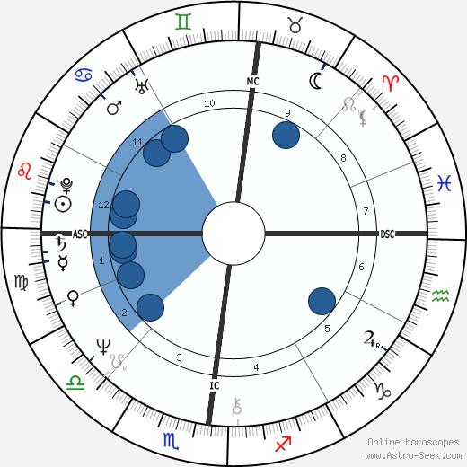 Pierre Commoy wikipedia, horoscope, astrology, instagram