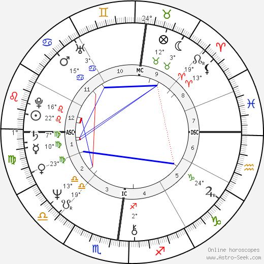Pierre Commoy birth chart, biography, wikipedia 2019, 2020