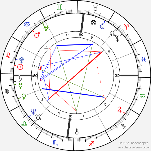 Pierre Commoy astro natal birth chart, Pierre Commoy horoscope, astrology