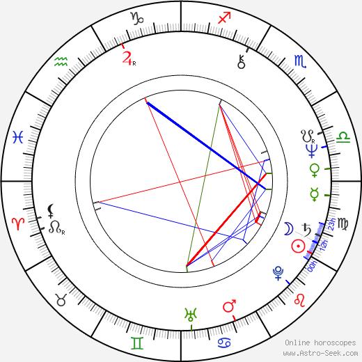 Ray Laska birth chart, Ray Laska astro natal horoscope, astrology