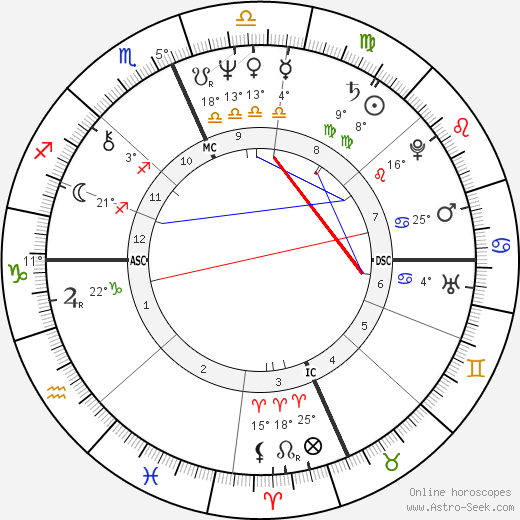 Richard Gere birth chart, biography, wikipedia 2017, 2018