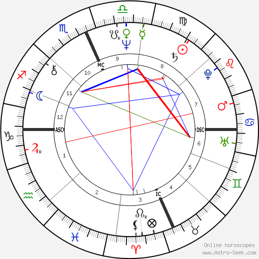 Richard Gere astro natal birth chart, Richard Gere horoscope, astrology